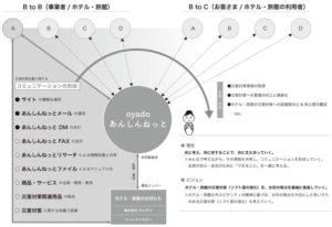 概念図(コミュニケーション・スキーム)